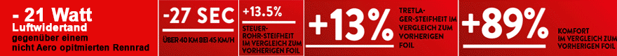 Foil Facts