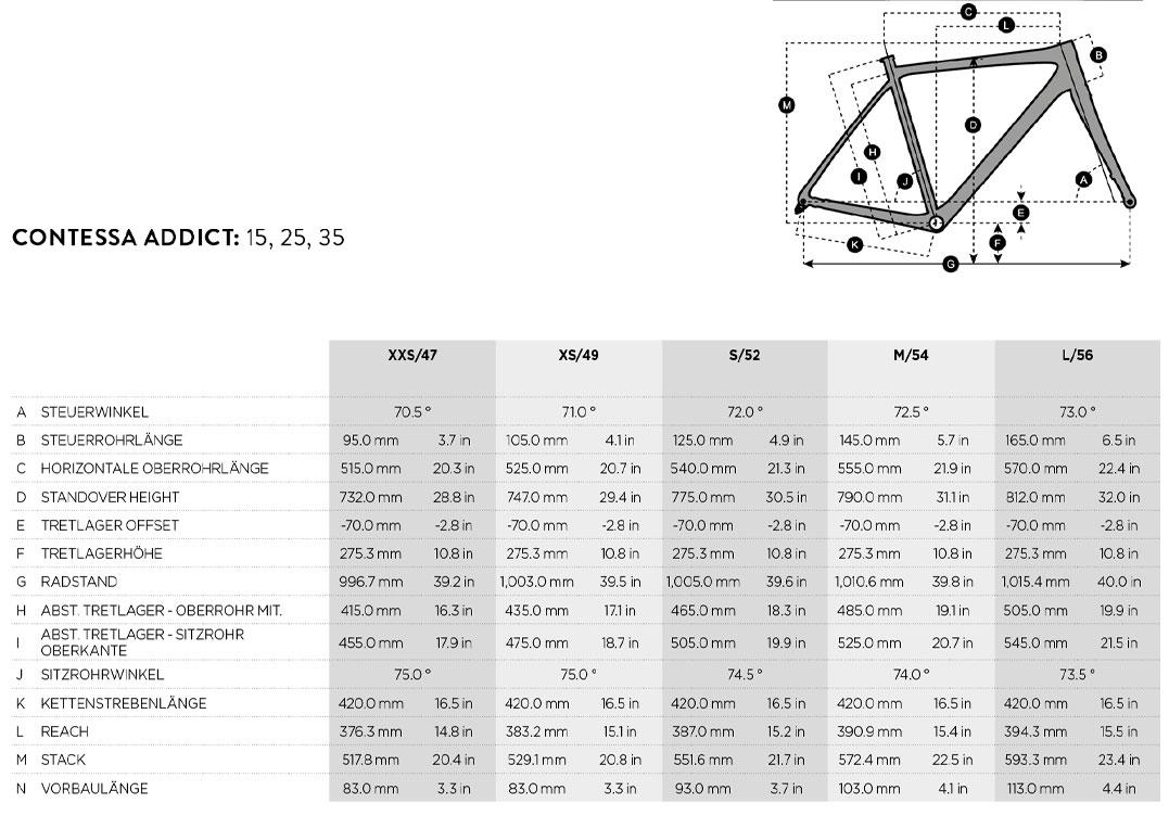 Geometriedaten Solace