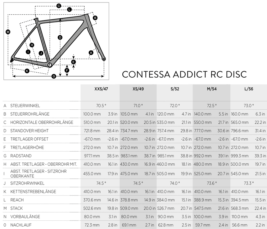 Geometriedaten