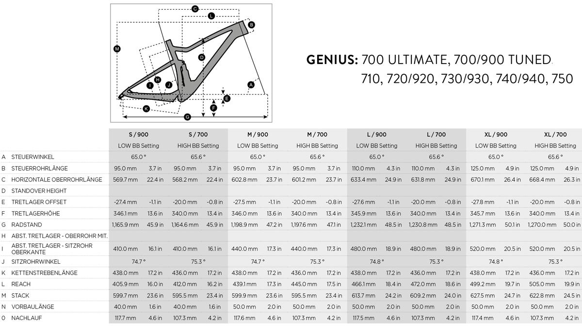 Geometrie Genius 700/900