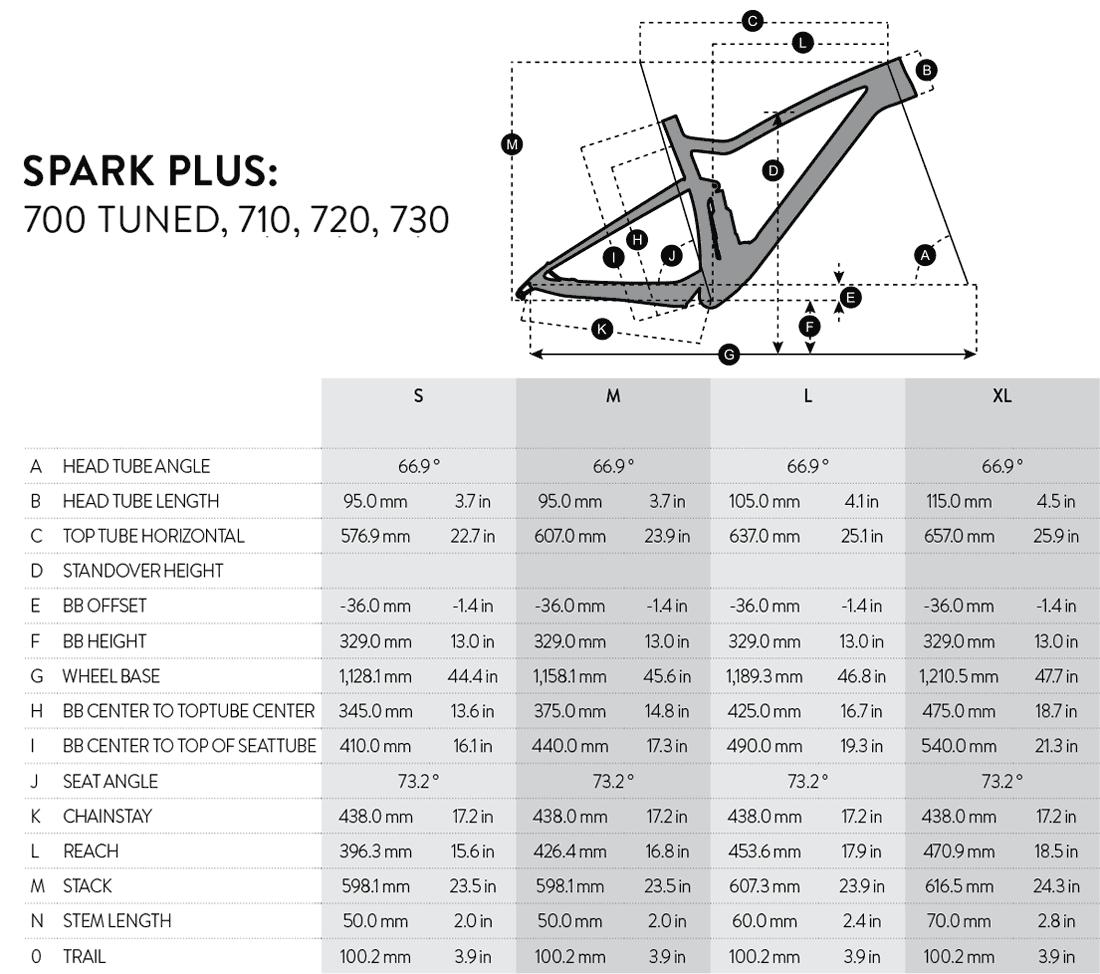 Geometrie Scott Spark 710