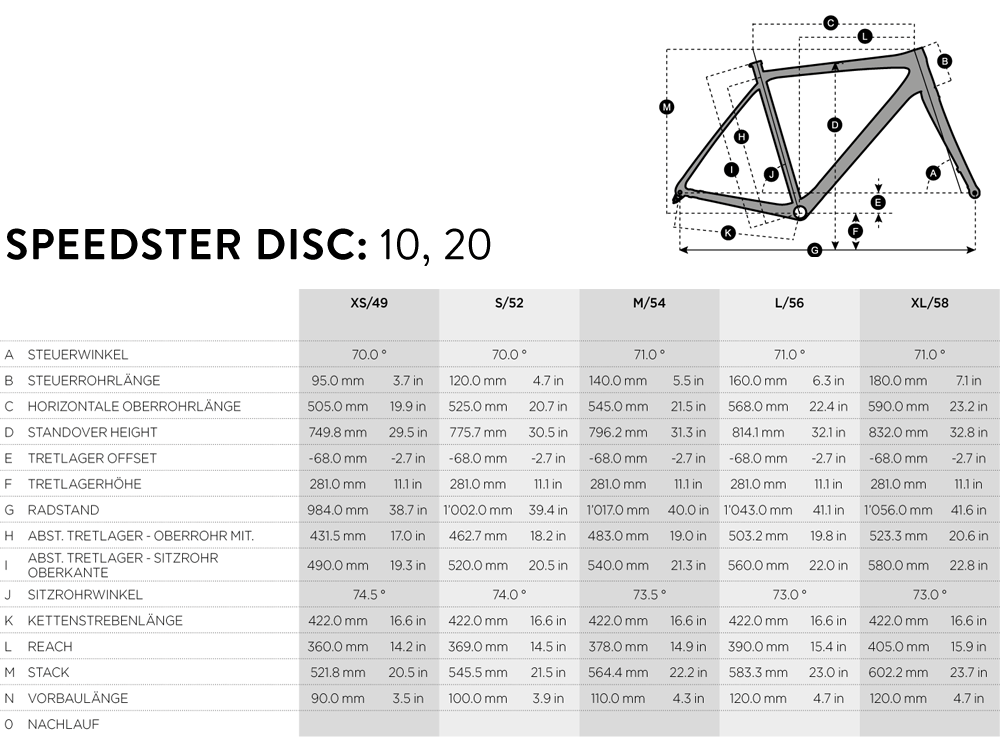 Geometrie-Speedster
